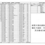 2019大法會收支